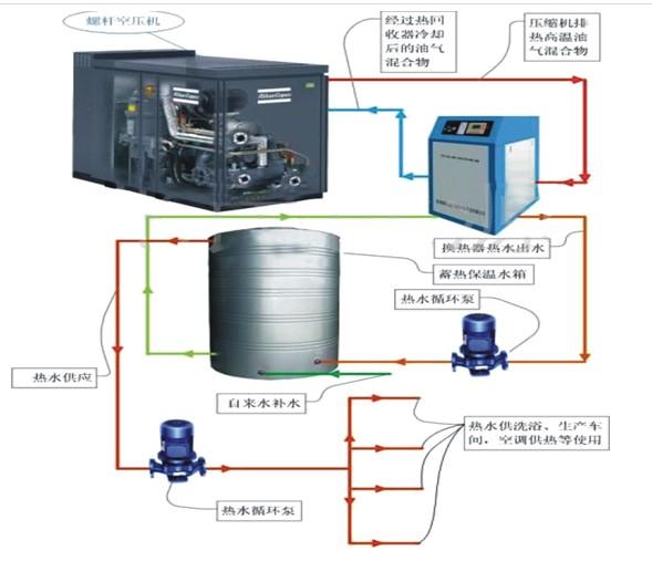 空压机热水器工作原理图