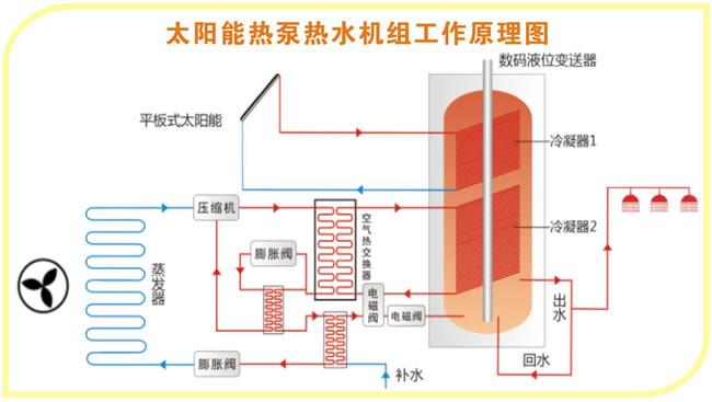 太空能热水器工作原理,太阳能热泵工作原理,太阳能+空气能(源)热泵工作原理