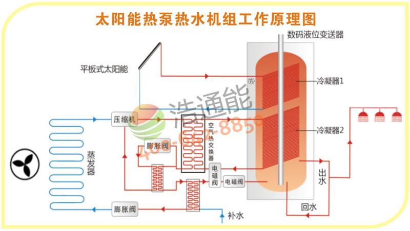太阳能热泵热水机组工作原理图.