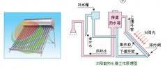 太阳能热水器的工作原理及性能特点