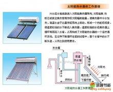 太阳能热水器工作原理流程吸热、循环、顶水过程详细说明