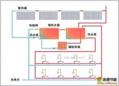 酒店宾馆(旅馆)太阳能热水工程运行原理及方案特点