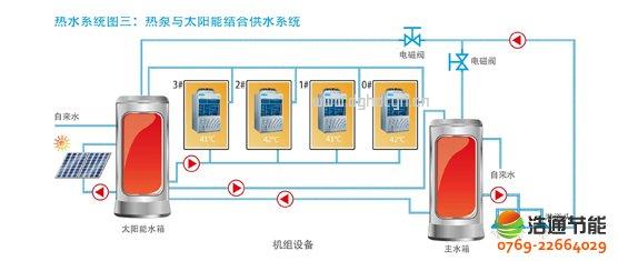 美的热泵热水器10P循环式KFXRS-38II热水系统图三:热泵与太阳能结合供水系统