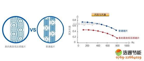 美的热泵热水器10P循环式KFXRS-38II高效低压损翅片,换热量更大,效率更高