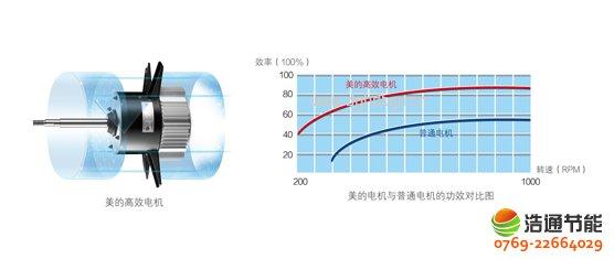 美的热泵热水器10P循环式KFXRS-38II名优高效电机,有效降低机械损耗,减少发热量和耗电量