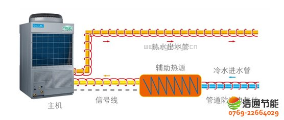 美的热泵热水器10P循环式KFXRS-38II配备先进辅助热源与管道防冻控制端口,实现多热源控制与管道防冻保护