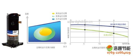 美的热泵热水器10P循环式KFXRS-38II国际知名品牌压缩机,高效运行更耐用