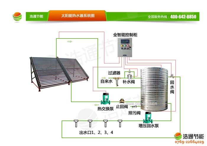 浩通联集管式工程用太阳能热水器(ZZB8.0-50BCG)产品热水工程系统图