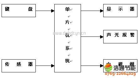 楼房支架结构图