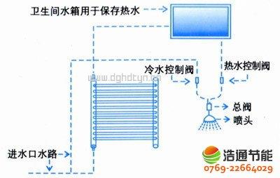 阳台壁挂式太阳能热水器结构图与特点简介