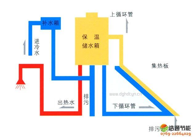 太阳能热水器结构原理图