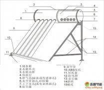 太阳能热水器结构图与运行原理(各类型太阳能热水器结构图文详解)