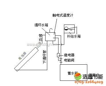 c、普通真空管太阳能热水器简单结构图