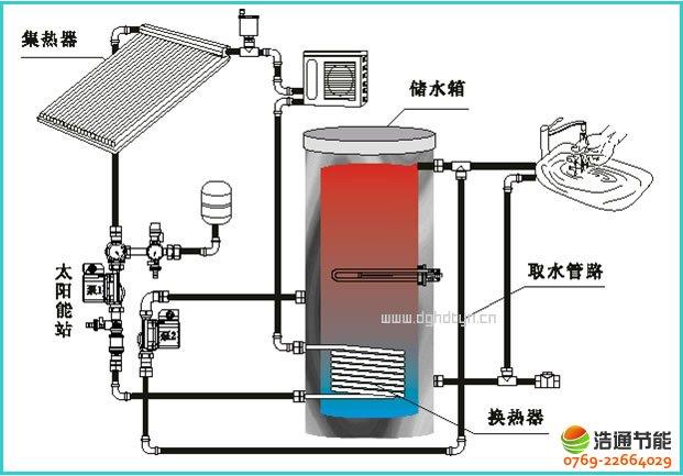 承压式太阳能热水器结构图