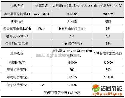 宾馆/酒店太阳热水工程系统——经济效益对比分析表