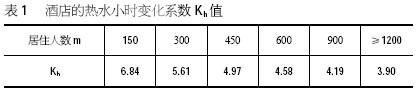 太阳能热水工程——酒店的热水小时变化系数表
