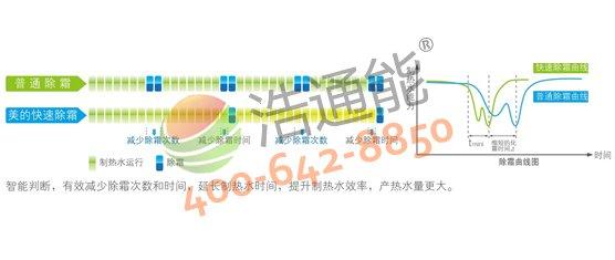 【美的空气能热水器5P循环式RSJ-200/MS-540V1】快速除霜技术