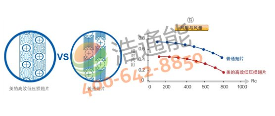 【美的空气能热水器3P循环式RSJ-100/M-540V1】高效低压损翅片,换热量更大,效率更高