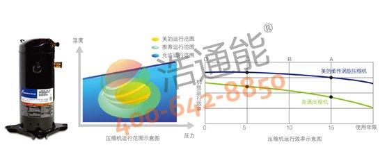 【美的空气能热水器3P循环式RSJ-100/M-540V1】国际知名品牌压缩机,高效运行更耐用