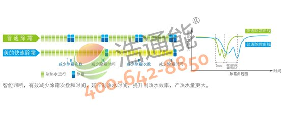 【美的空气能热水器3P循环式RSJ-100/M-540V1】快速除霜技术