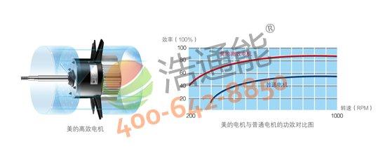 【美的空气能热水器3P循环式RSJ-100/M-540V1】名优高效电机,有效降低机械损耗,减少发热量和耗电量