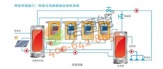 【美的空气能热水器3P循环式RSJ-100/M-540V1】热水系统图三:热泵与太阳能结合供水系统